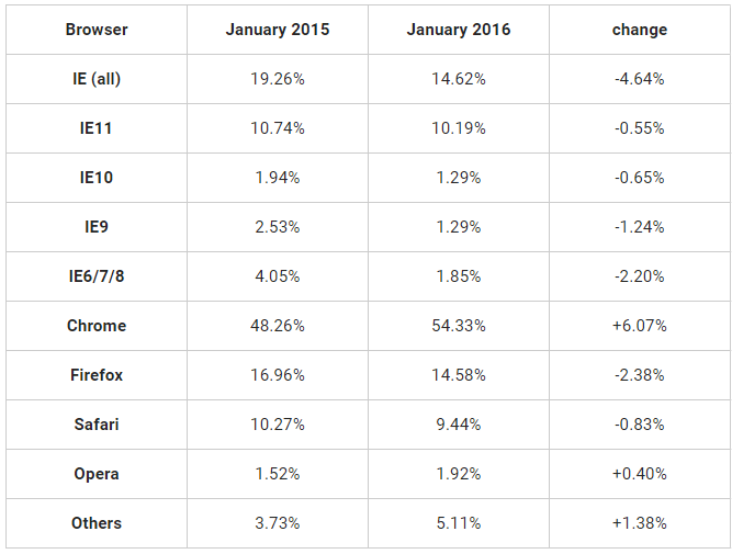 Classifica browser desktop e tablet gennaio 2015 - 2016