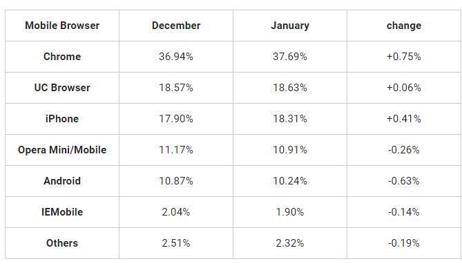 Classifica browser mobile dicembre 2015 - gennaio 2016