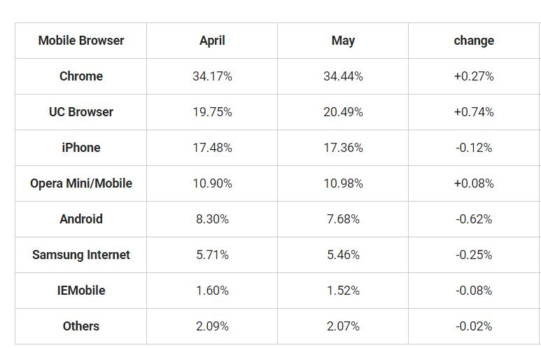 Classifica Web Browser Giugno 2016