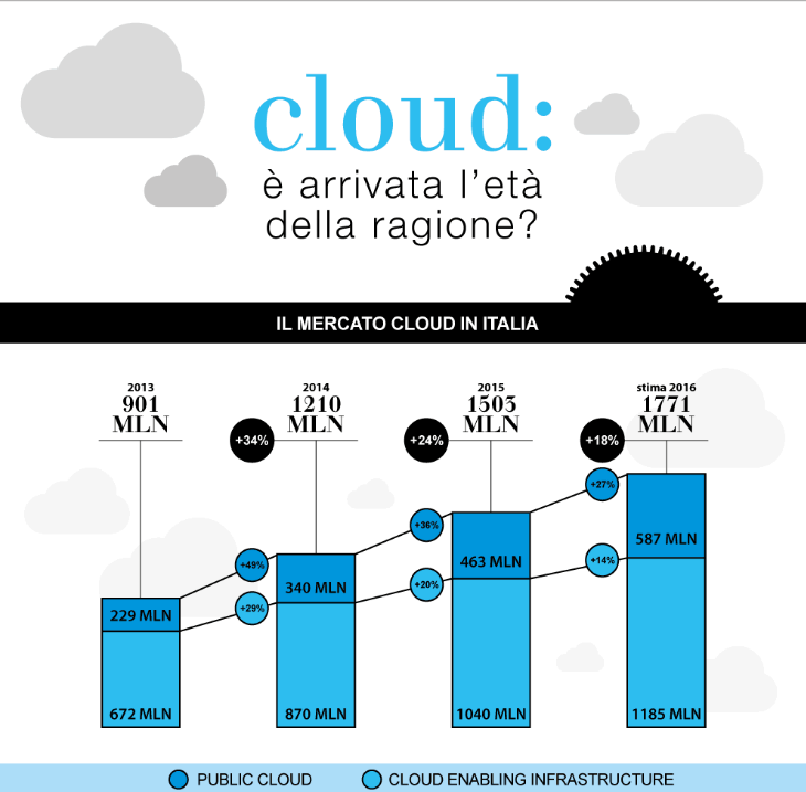 Cloud computing in Italia (2016)