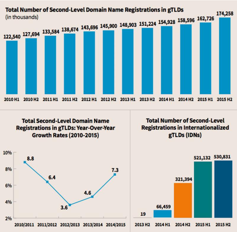 gTLD, rilevazioni varie tra il 2010 ed il 2015 (fonte ICANN)