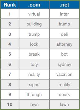 Parole chiave domini secondo livello nei TLD .COM e .NET