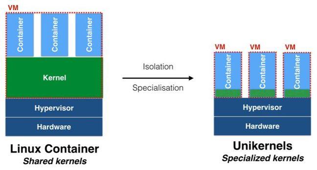 Virtualizzazione: uniker e container a confronto
