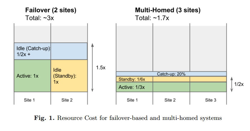 Costi operativi multihomed vs failover