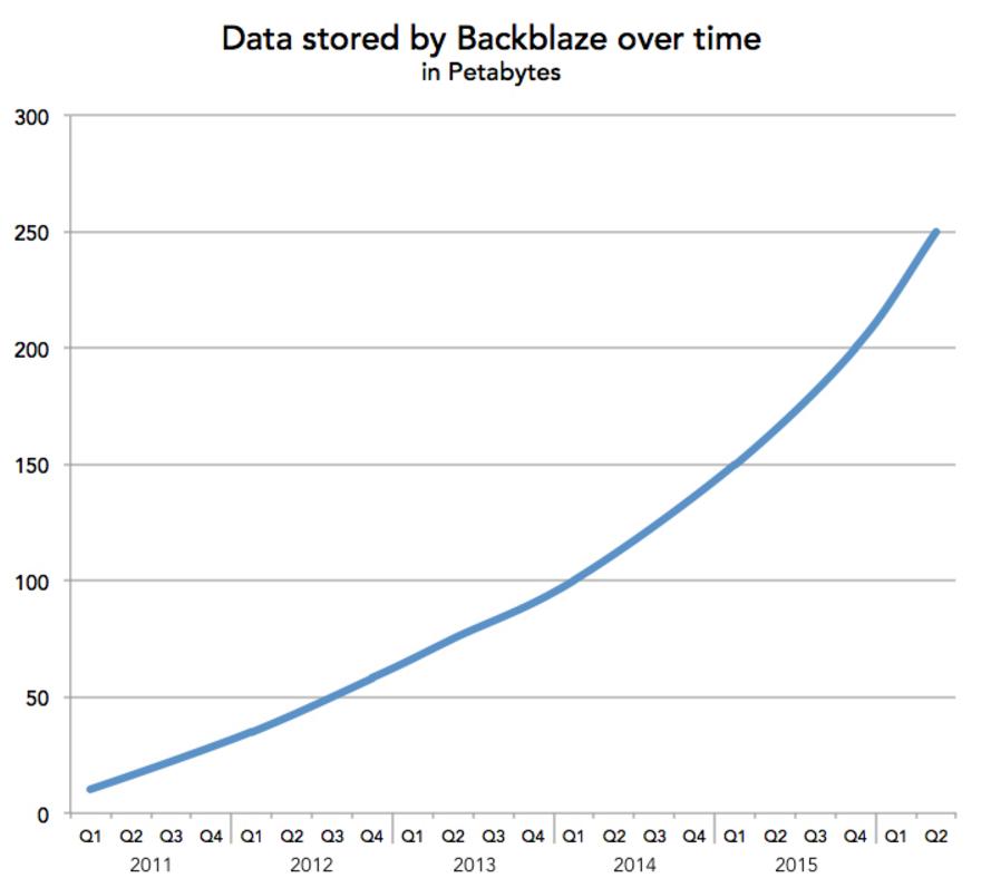 Ammontare di dati archiviati nel tempo