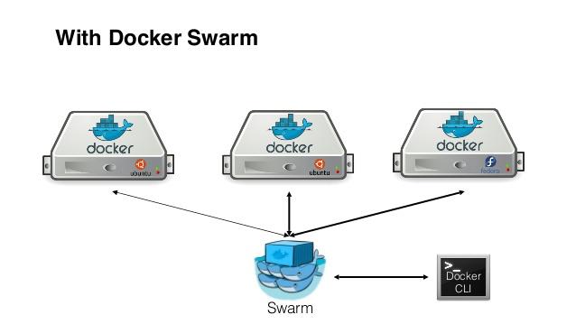 Orchestrazione container - Swarm