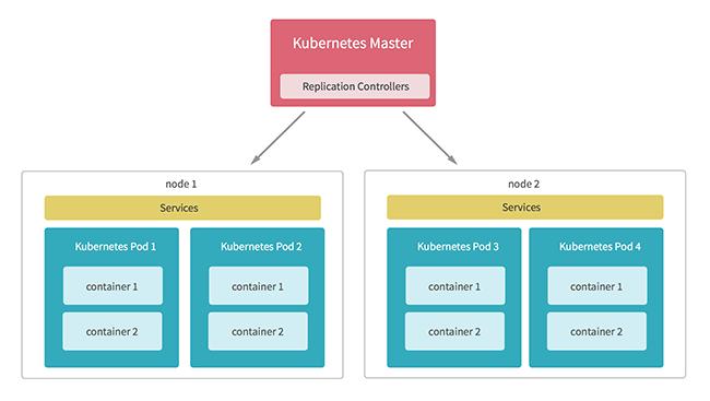 Orchestrazione container - Kubernetes