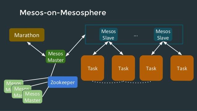 Orchestrazione container - Mesos e Marathon