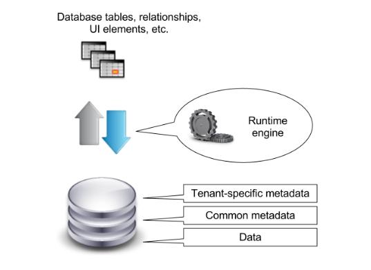metadata salesforce