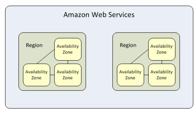 Infrastruttura AWS