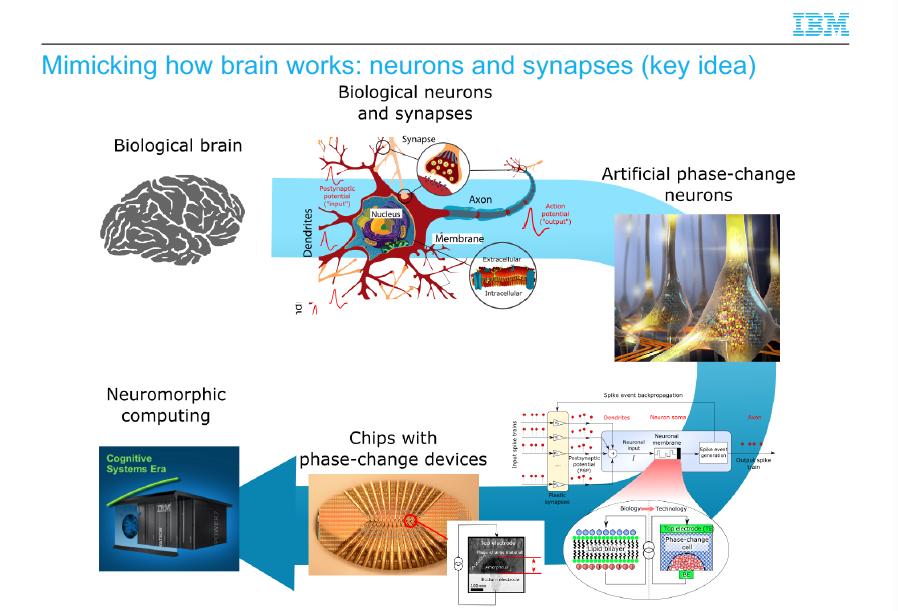 Machine Learning, neuroni e sinapsi artificiali