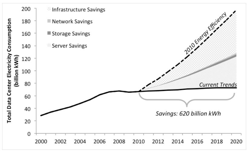 Data center e consumi energetici - trend