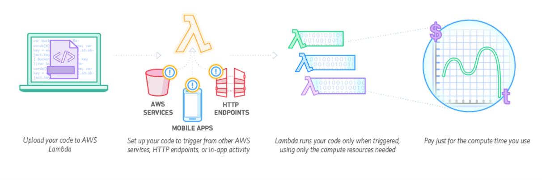 AWS Lambda, servizi serverless
