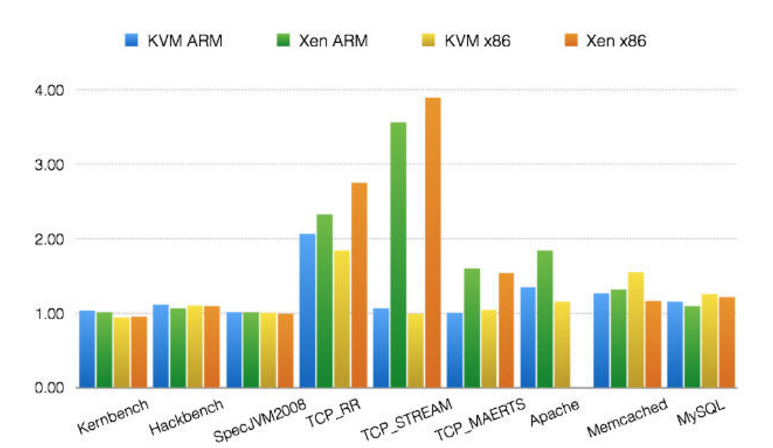ARM vs x86 hypervisor overhead