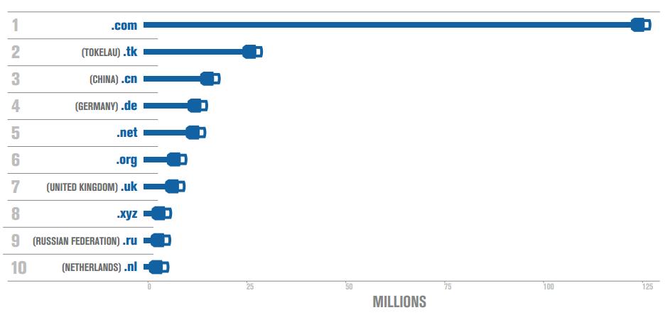 Top10 TLD per estensione - report Verisign