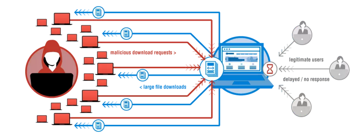 Attacco DDoS HTTP GET