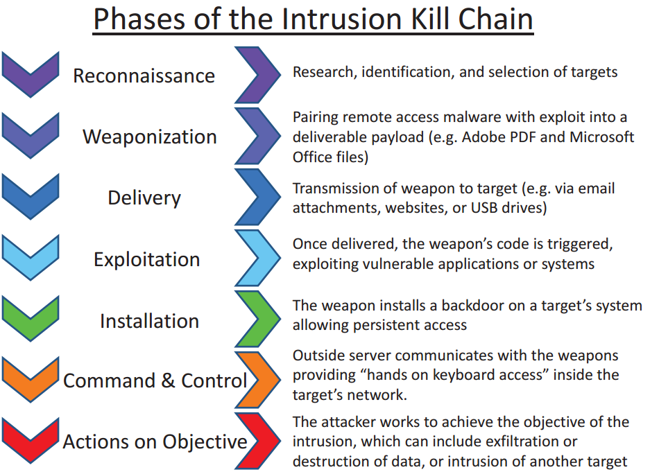Intrusion kill chain - Wikipedia