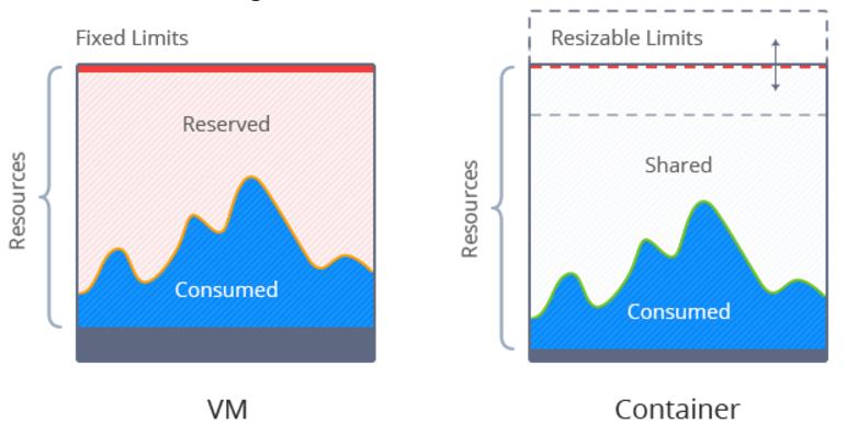 VM e Container: utilizzo delle risorse a confronto