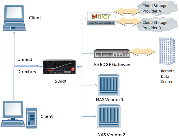 Architettura cloud e storage gateway