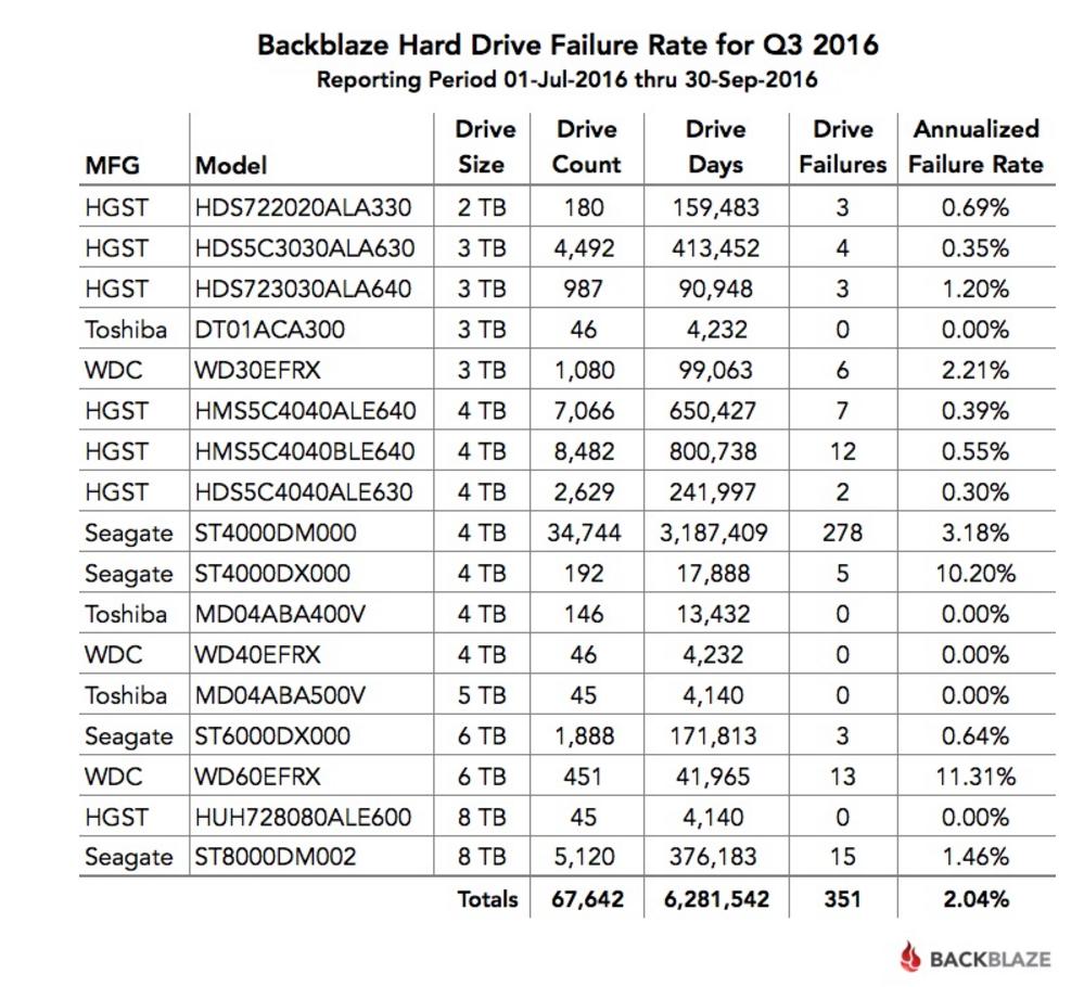 Affidabilità hard disk nel terzo trimestre 2016