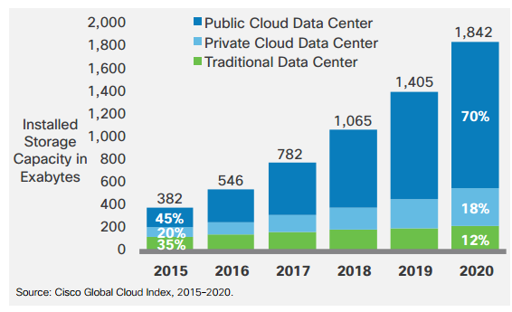 Capacità d'archiviazione: data center tradizionali vs cloud