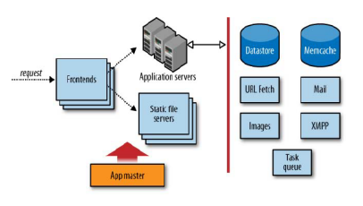 App Engine architettura