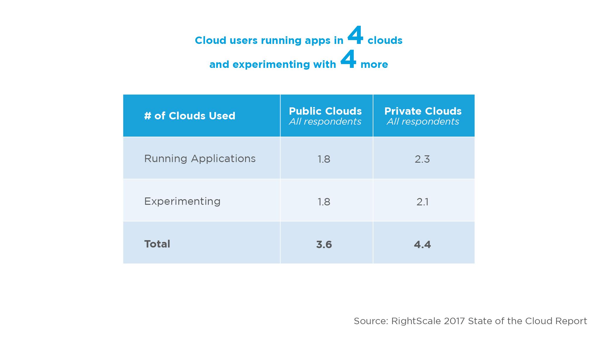 State of the cloud, utilizzo delle piattaforme cloud