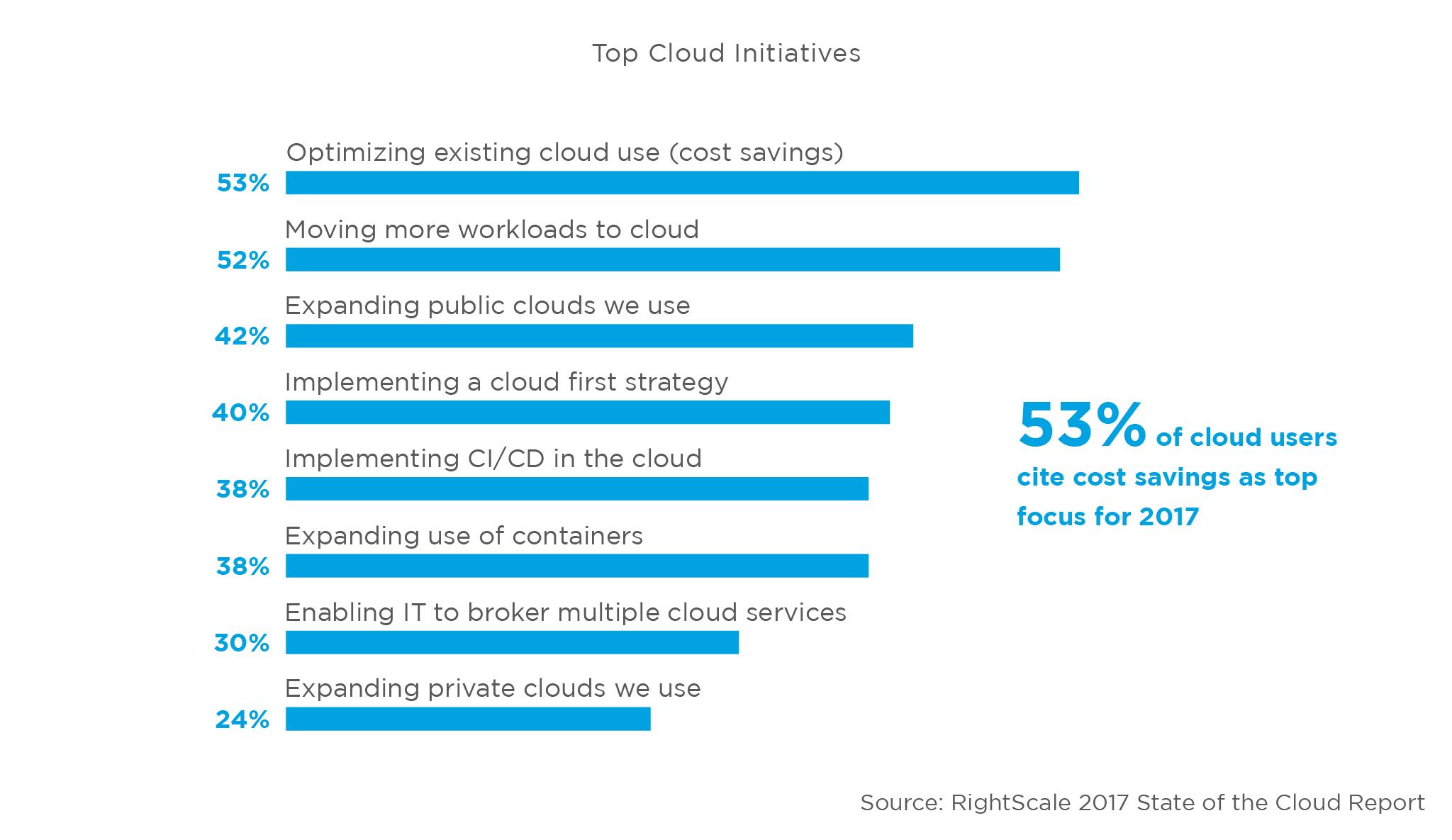 State of Cloud, principali iniziative previste per il 2017