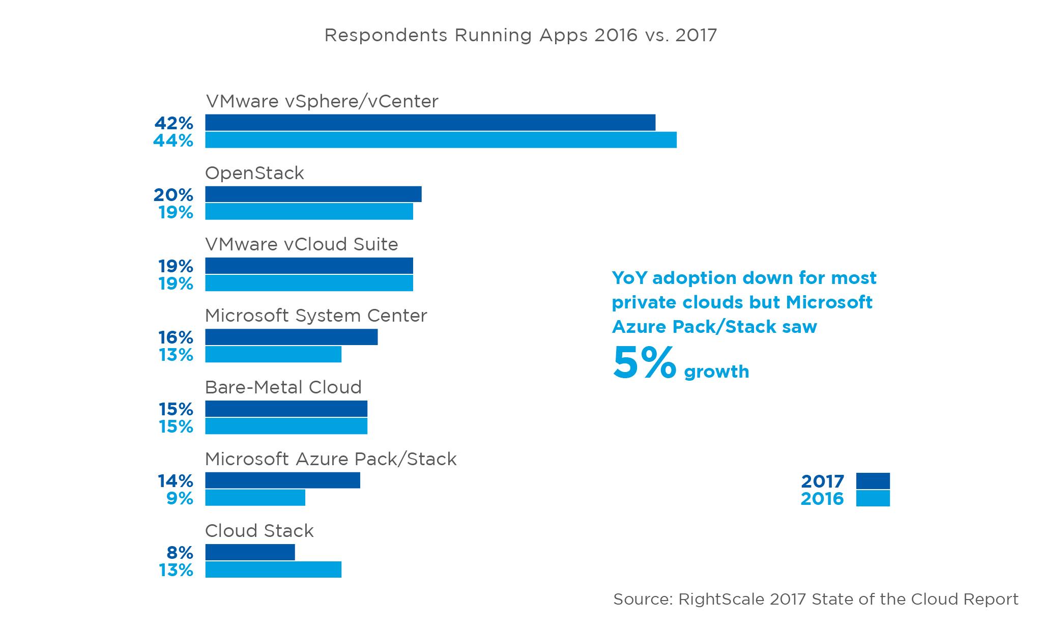State of the Cloud, tassi di adozione del cloud privato