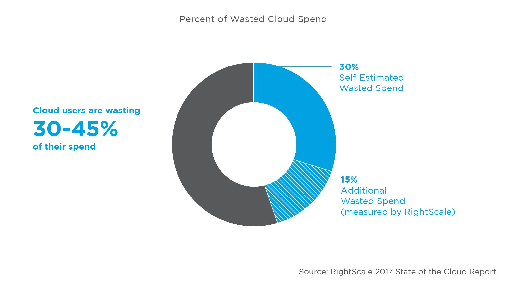 State of the Cloud, stima delle risorse sprecate