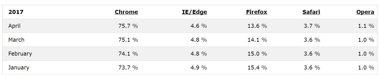 Web Browser più popolari (gennaio-aprile 2017)