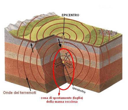 Schema terremoto