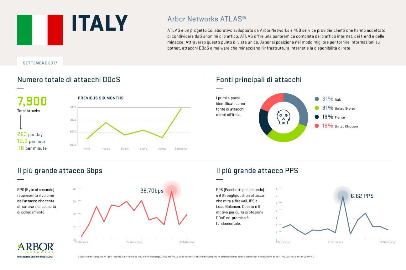 Attacchi DDoS ed Italia nei primi 9 mesi del 2017
