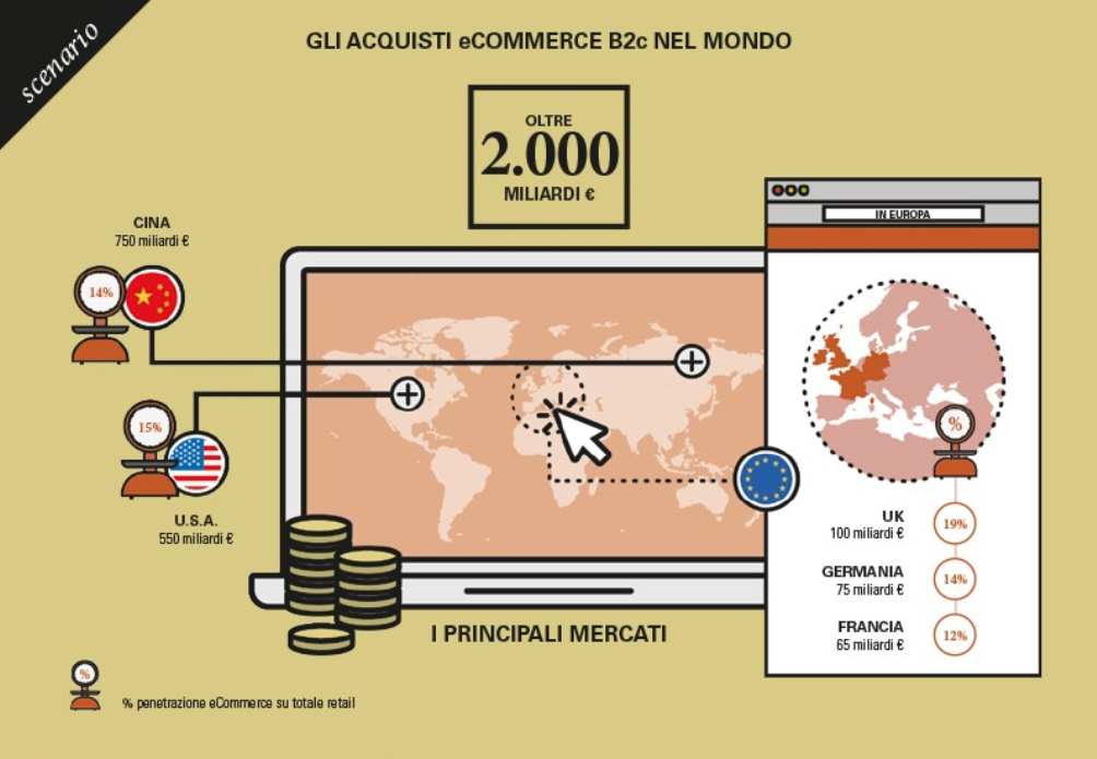 Ecommerce, panoramica a livello globale