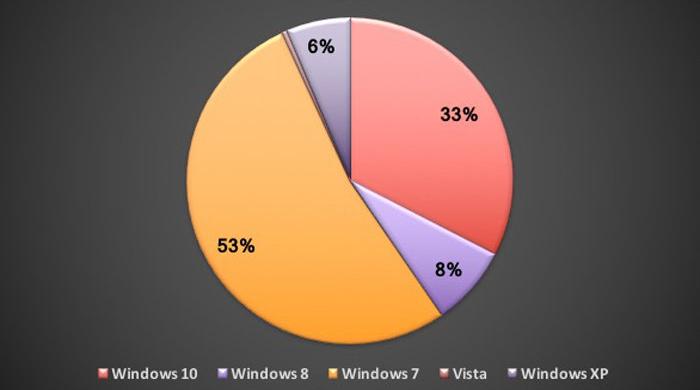 Windows: diffusione delle varie versione dell'OS