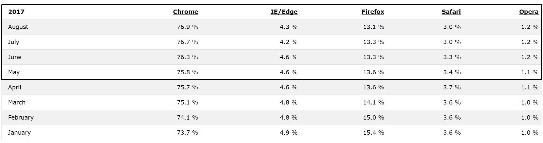 Web Browser più popolari (maggio-agosto 2017)