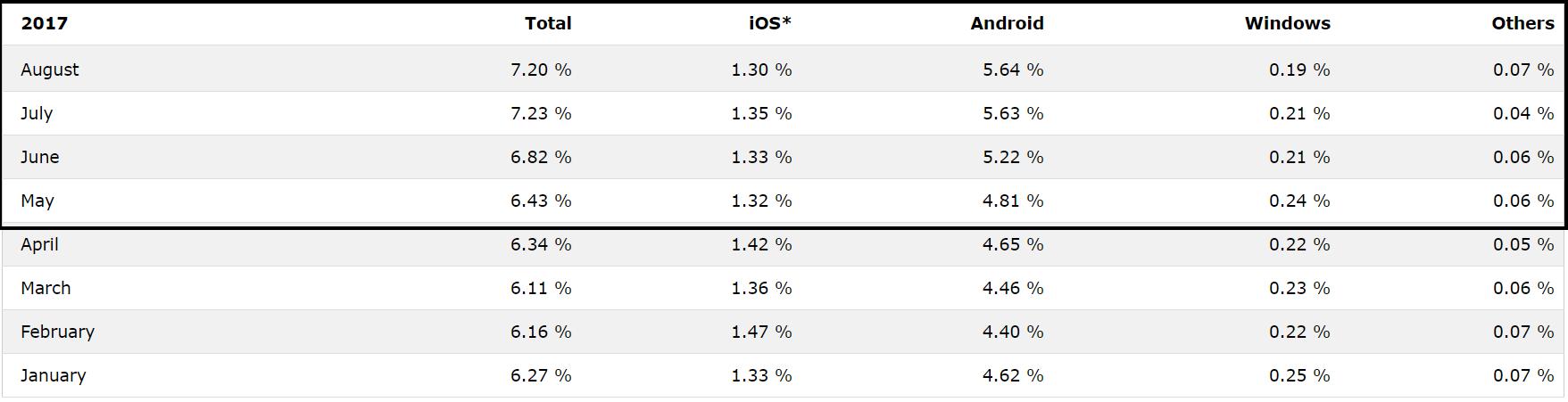 Sistemi operativi mobile più popolari (maggio-agosto 2017)