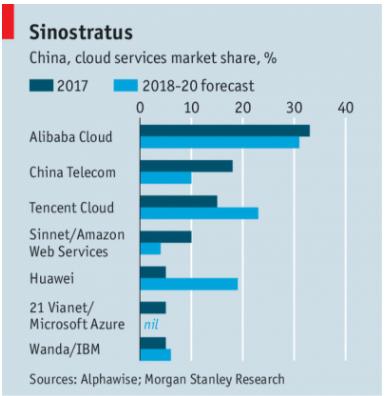 Principali cloud provider in Cina