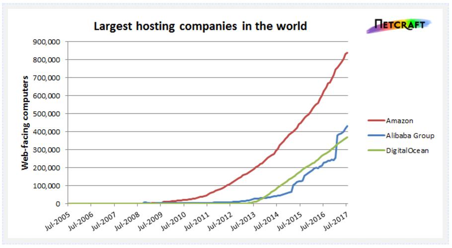 Alibaba secondo cloud provider a livello globale.