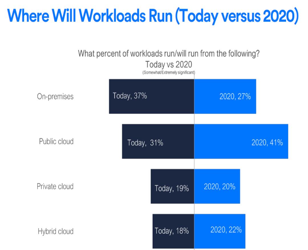 Distribuzione dei workload enterprise nel 2020