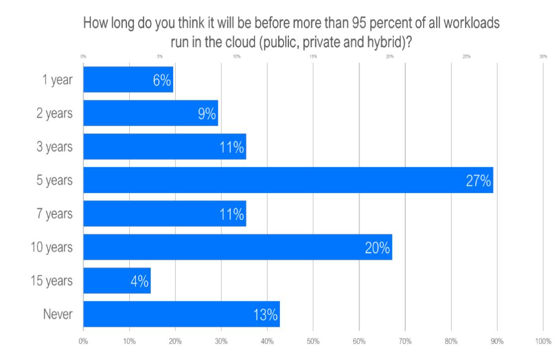 Quanto tempo impiegherà il cloud a conquistare il 95% dei workload?