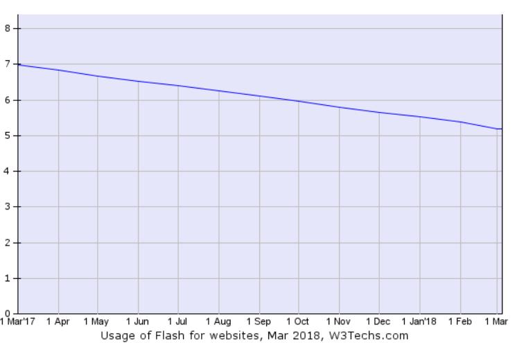 Flash, percentuale di utilizzo top 10 milioni Alexa