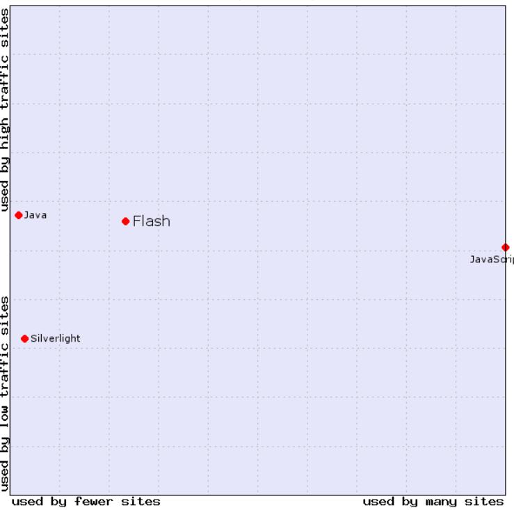 W3C Flash_stat_2