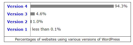 WordPress, panoramica delle versioni più utilizzate al 1 marzo 2018, Fonte: W3C.