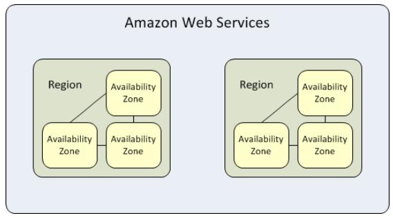 AWS region ed availability zone