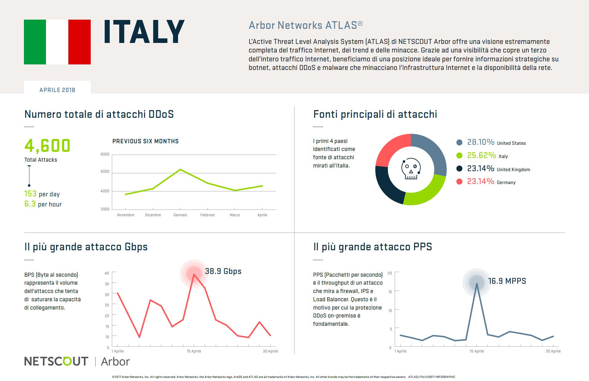 Attacchi DDoS ad aprile 2018 (Italia).