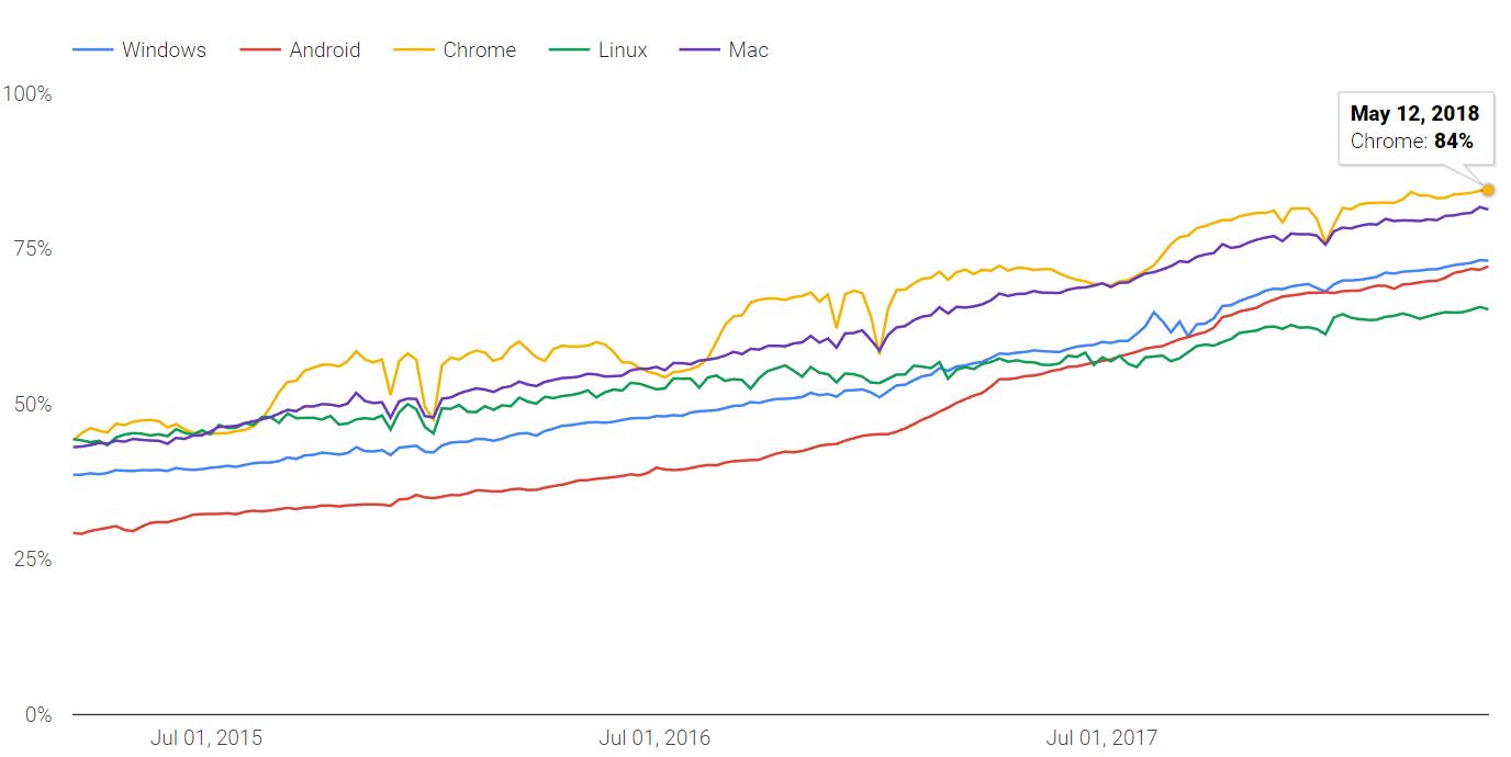 HTTPS - maggio 2018 (Chrome)