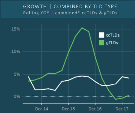 CENTR - percentuali di crescita su base annuale