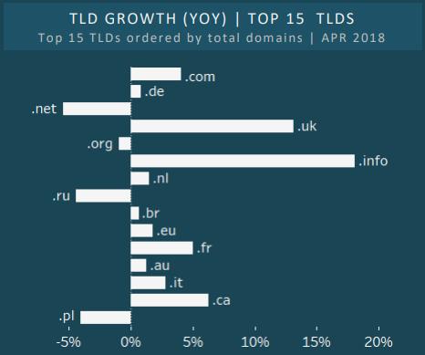 CENTR - percentuali di crescita TLD (top 15).