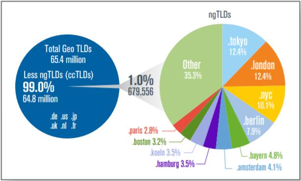 gTLD geografici più popolari e confronto con i rispettivi ccTLD. Fonte: Verisign.